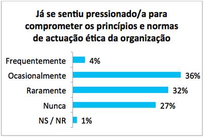 Figura 1   Experiência de ter sido pressionado para comprometer os padrões éticos na organização