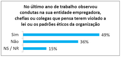 Figura 2 | Conhecimento de más condutas no local de trabalho, no último ano