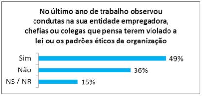 Figura 2   Conhecimento de más condutas no local de trabalho, no último ano