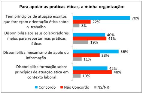 Figura 5   Apoio que as organizações prestam aos seus colaboradores em assuntos de ética organizacional